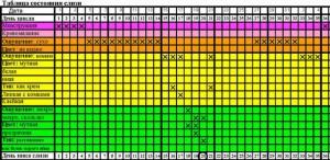 овуляторный метод: карта наблюдений